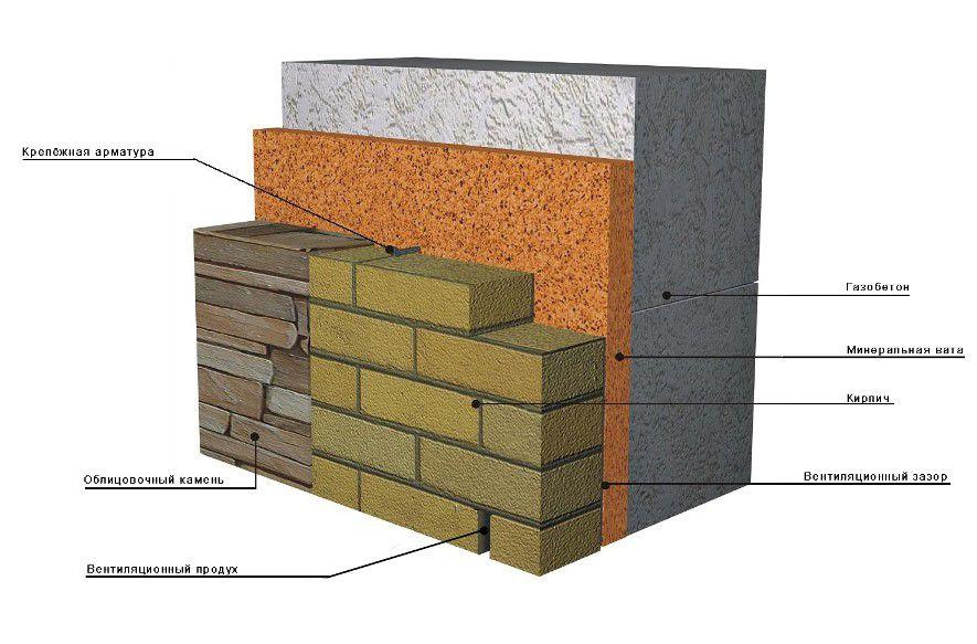У кирпичных домов есть много достоинств , и главные — теплоемкость стен, их паропроницаемость и долговечность.